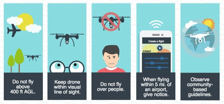 Safety Guidelines For Recreational Drone Use Fly For Fun